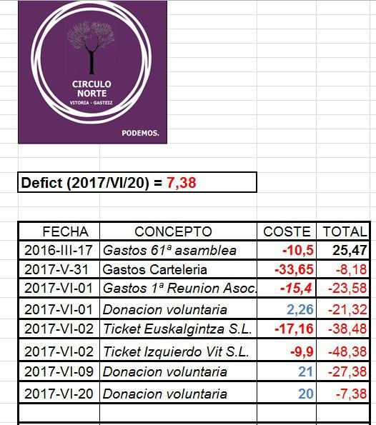 Cuentas CN junio 2017